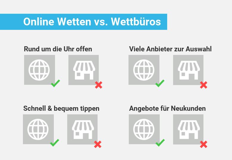 Vergleich Online Wetten mit Wettbüro